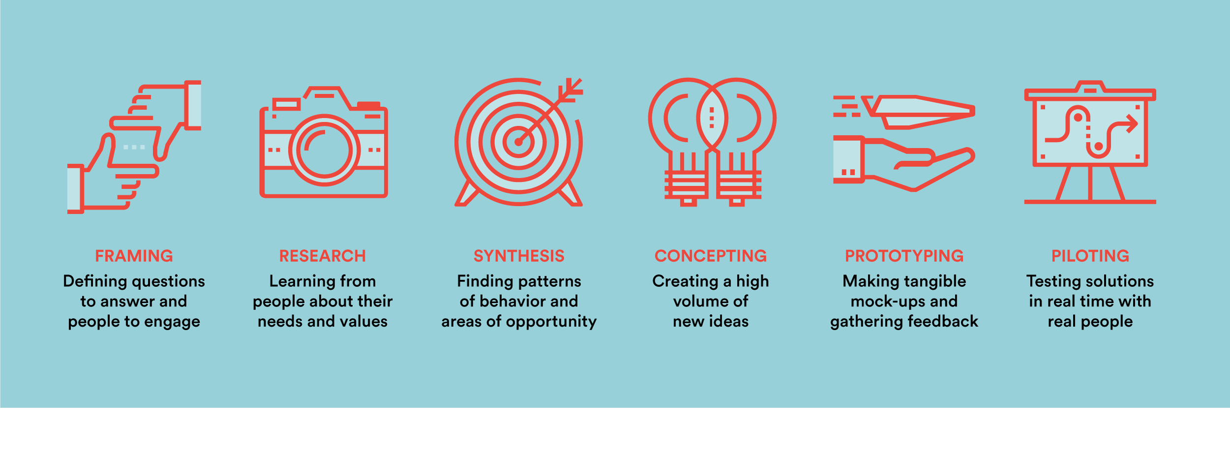 The Human-Centered Design Process - Greater Good Studio
