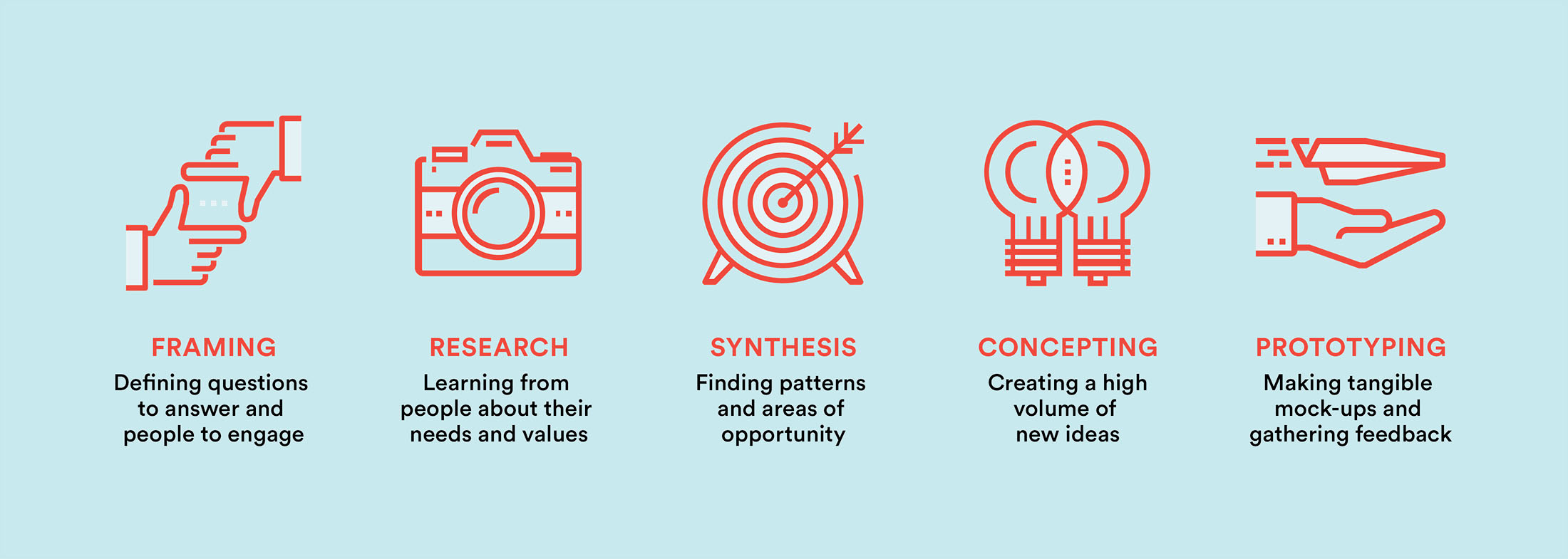 The Human Centered Design Process Greater Good Studio